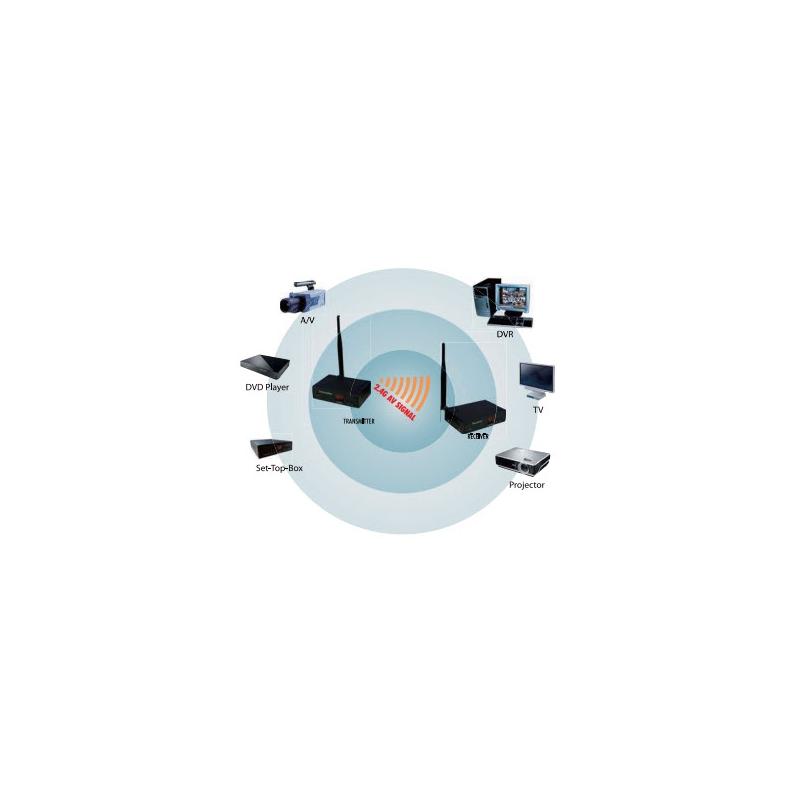 Kit de Video y Audio Inalambrico, en 2.4 Ghz para Aplicaciones en Interior TXC2.4GINT