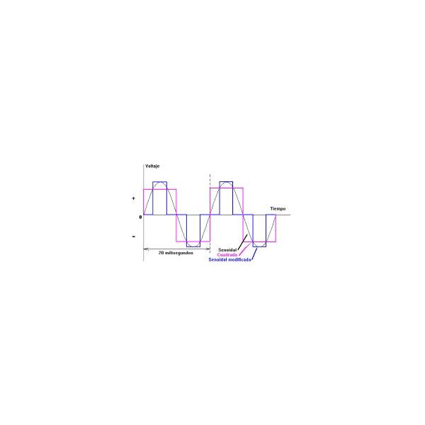 Inversor de corriente (CD-CA) hasta 300 Watts de Potencia Onda Sinusoidal Pura SI300115VUL