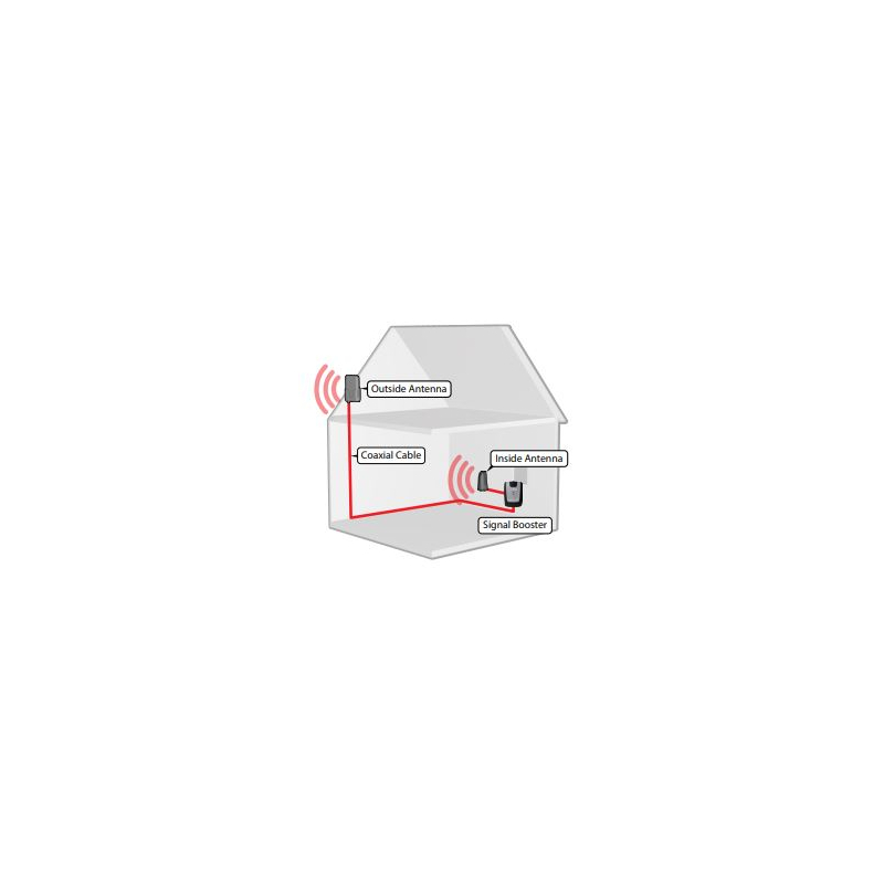 Kit repetidor Doble Banda para cobertura celular, especial para 3G (H+) y 2G (E)  473-105