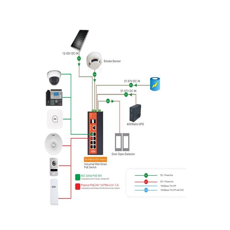Switch Industrial administrable de 8 puertos Gigabit Ethernet con PoE 802.3af/at y 24V Pasivo + 2 SFP Gigabit, 240 W